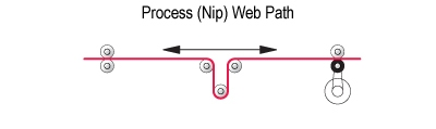 Process-Nip Web Tension Control Path