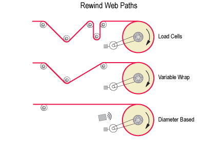 Web Tension Control Rewind Paths